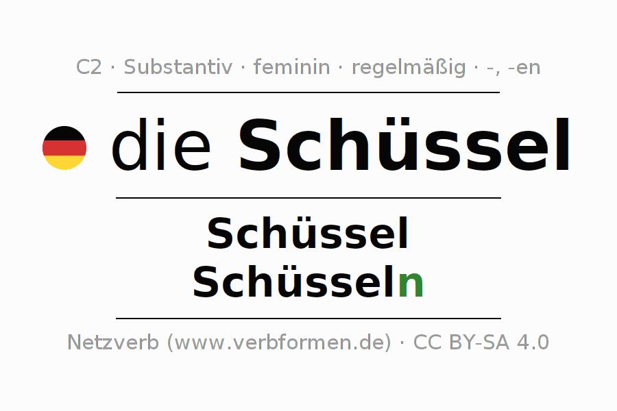 Deklination | Schüssel | Alle Formen, Plural, Regeln und Downloads