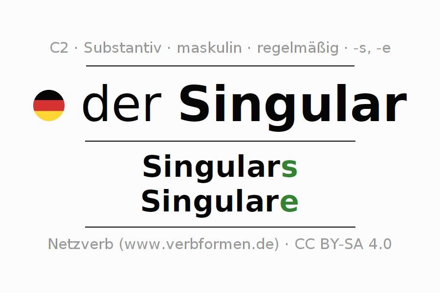 Deklination | Singular | Alle Formen, Plural, Regeln und Downloads
