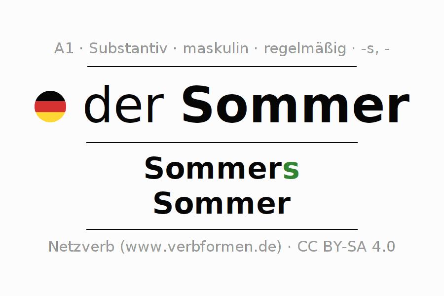 Fantastisch Substantive Für Kindergartenarbeitsblätter Fotos ...