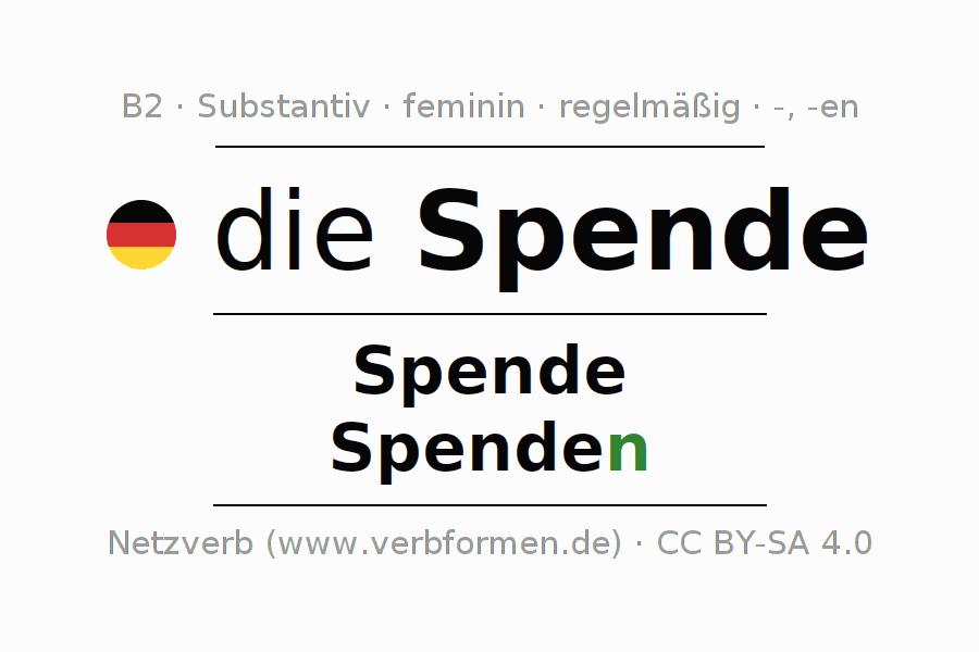 Ungewöhnlich Ordnungsgemäße Und Substantiven Arbeitsblatt Ideen ...
