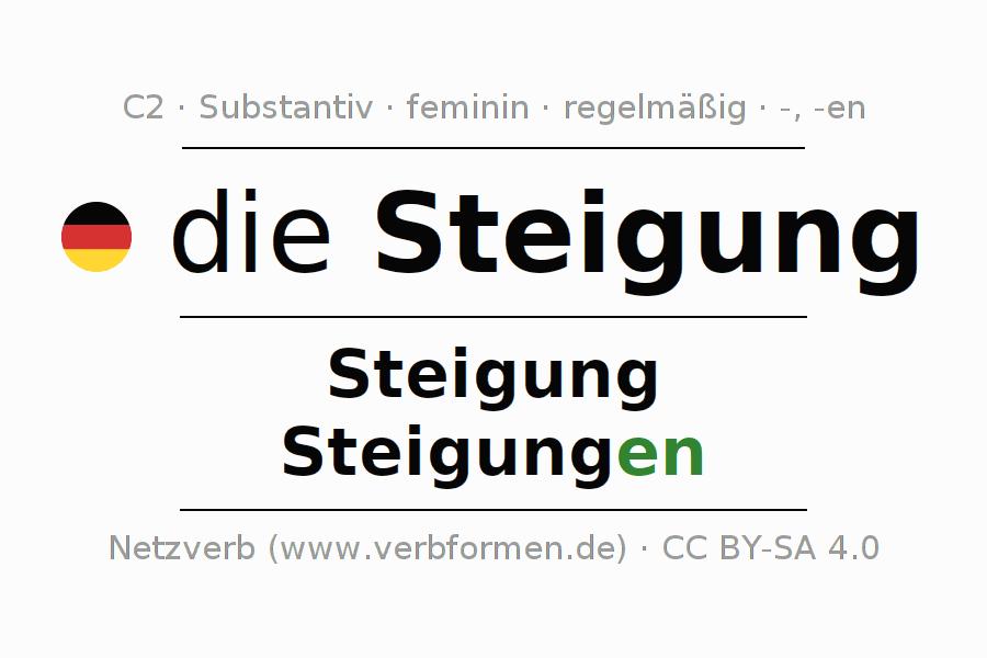 Tolle Finden Die Steigung Arbeitsblatt Zeitgenössisch - Arbeitsblatt ...