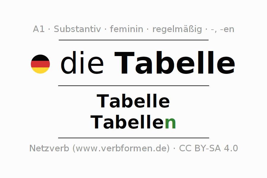 Deklination Tabelle | Alle Formen, Plural, Regeln, Sprachausgabe