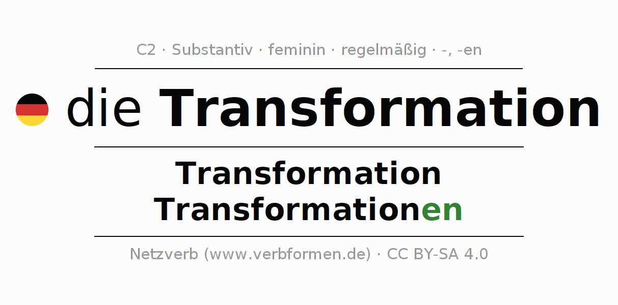 Wunderbar Transformationen Von Trigonometrischen Funktionen ...