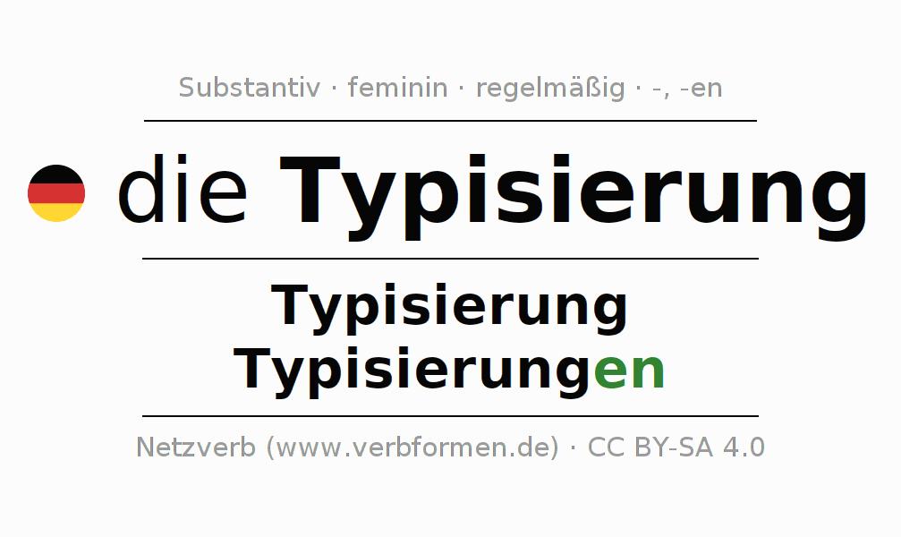 Schön Typisierung Arbeitsblatt Bilder - Mathe Arbeitsblatt ...