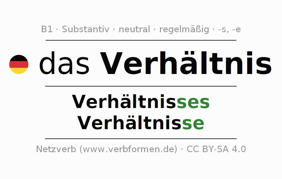 Charmant Verhältnisse Und Prozent Arbeitsblatt Galerie - Mathe ...