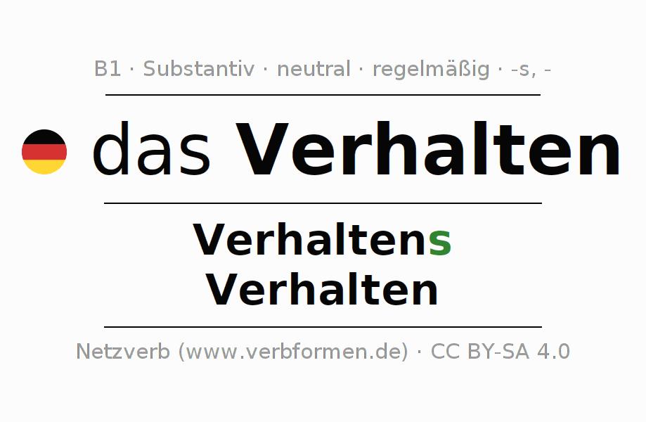 Ungewöhnlich Zählen Und Noncount Substantive Arbeitsblatt Fotos ...