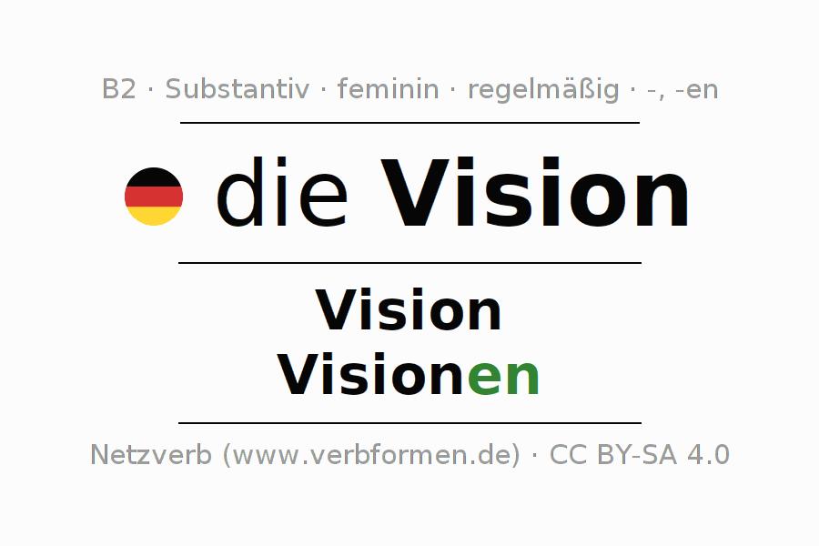 Deklination   Vision   Alle Formen, Plural, Regeln und Downloads