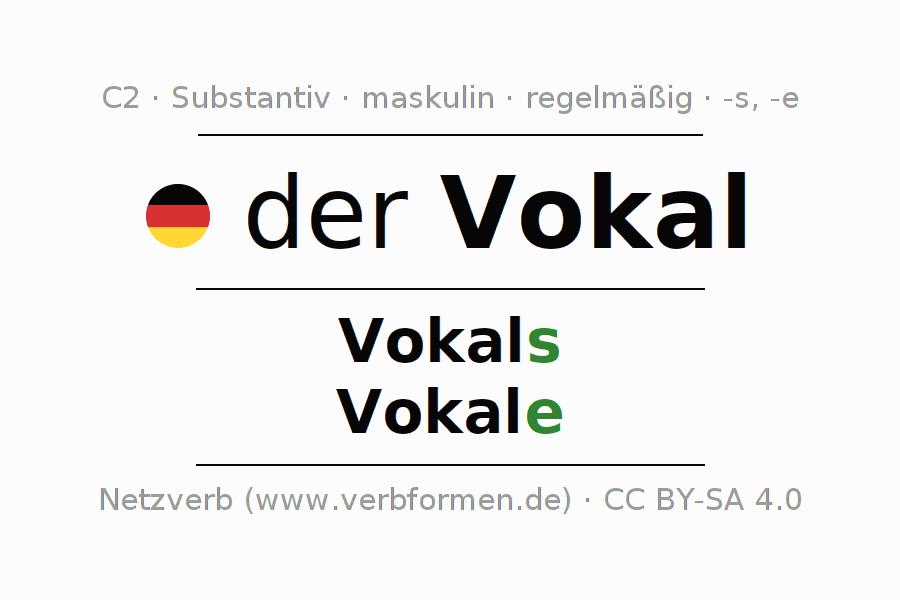 Vokale deutsch