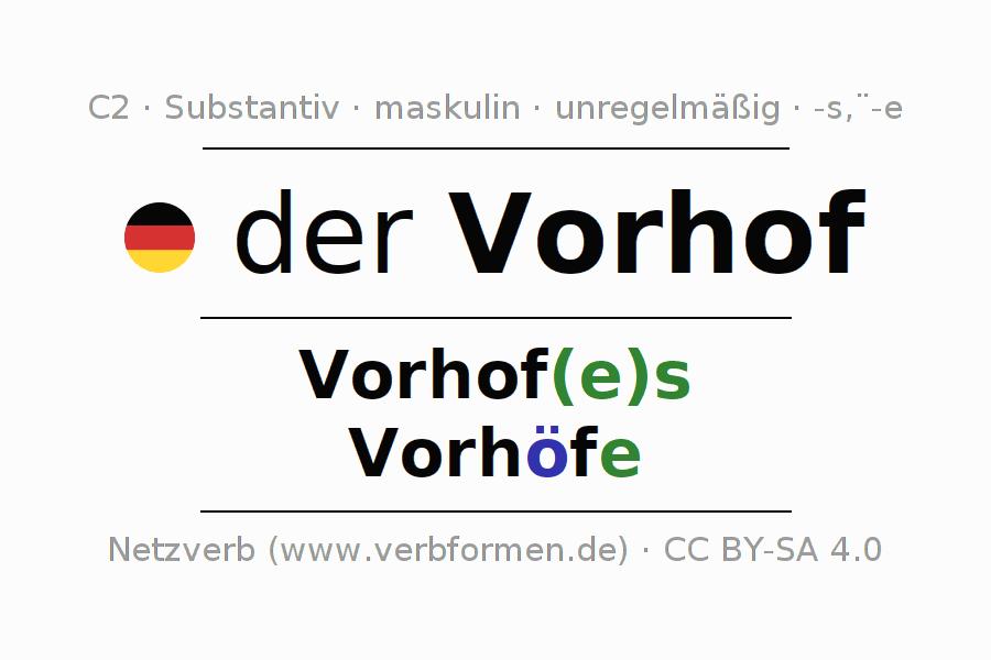 Deklination | Vorhof | Alle Formen, Plural, Regeln und Downloads