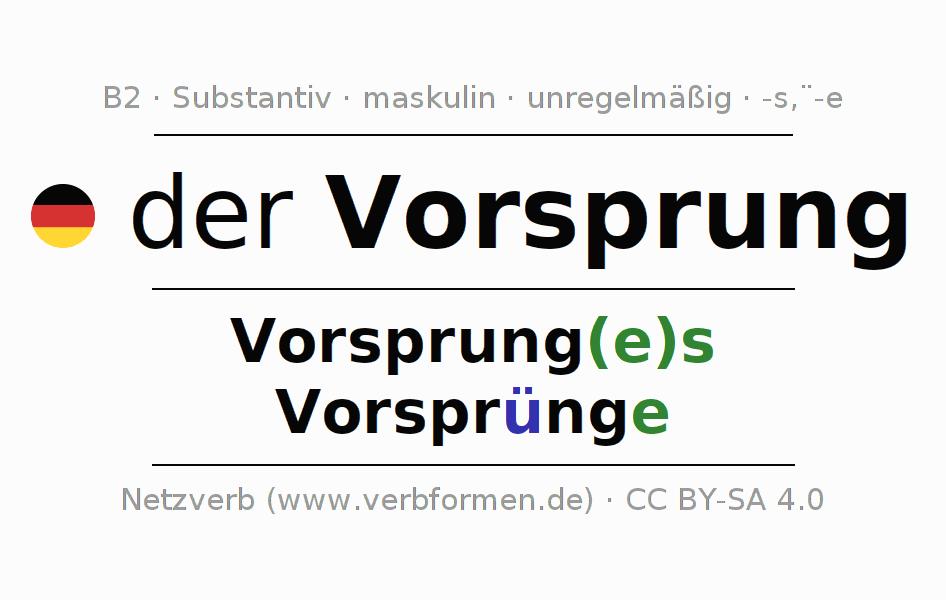 Famous Vorsprung Arbeitsblatt Ensign - Kindergarten Arbeitsblatt ...
