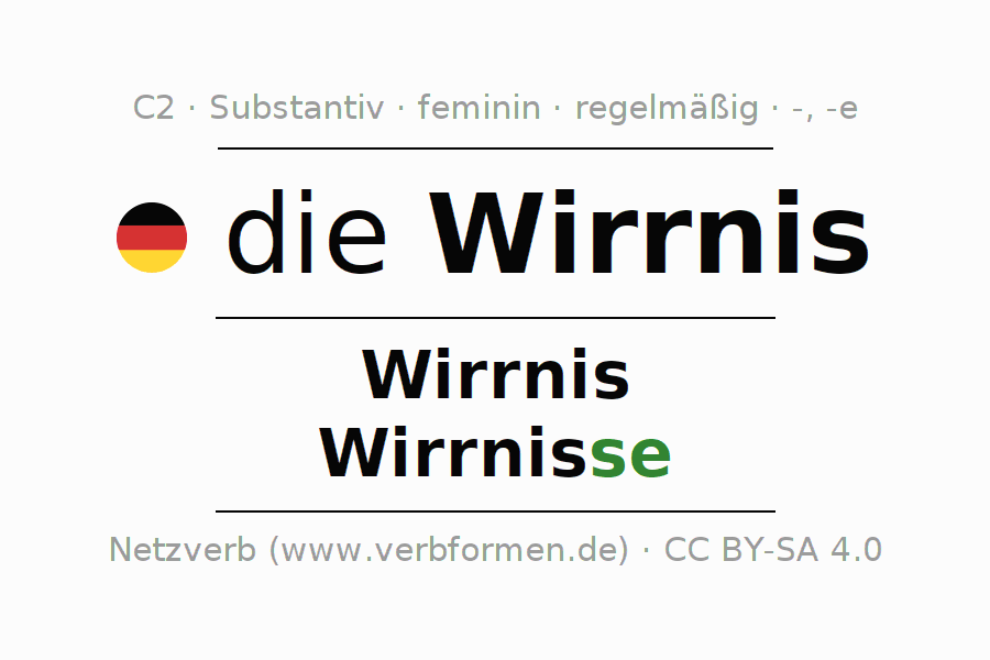 Deklination | Wirrnis | Alle Formen, Plural, Regeln und Downloads