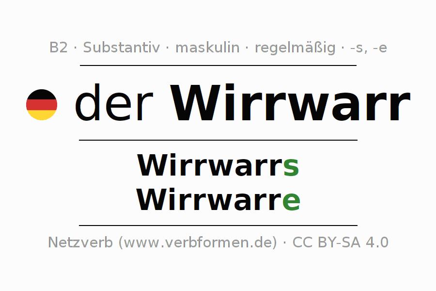 Deklination Wirrwarr   Alle Formen, Plural, Regeln, Sprachausgabe