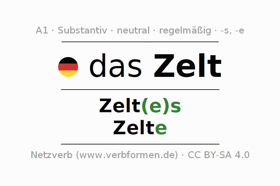 Deklination Zelt | Alle Formen, Plural, Regeln, Sprachausgabe