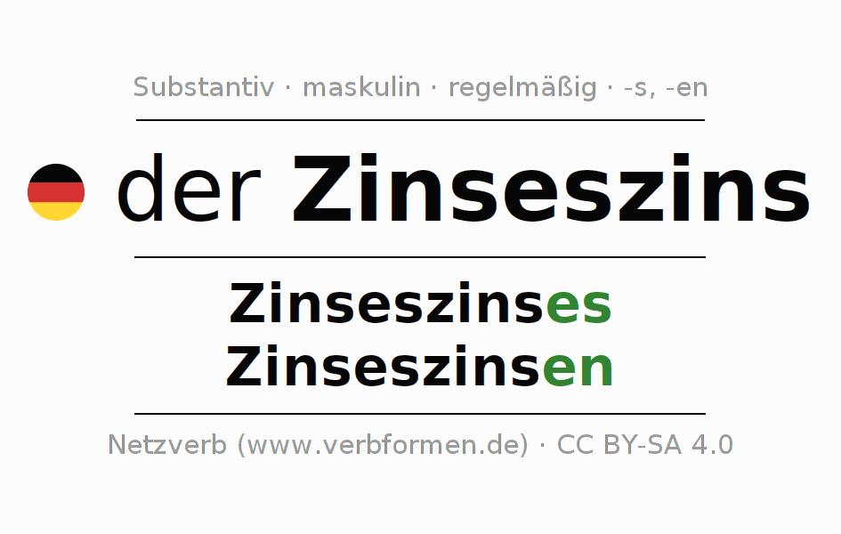 Wunderbar Kontinuierliche Zinseszins Arbeitsblatt Galerie ...