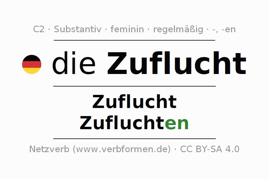 Famous Substantive Arbeitsblatt Klasse 5 Illustration - Kindergarten ...