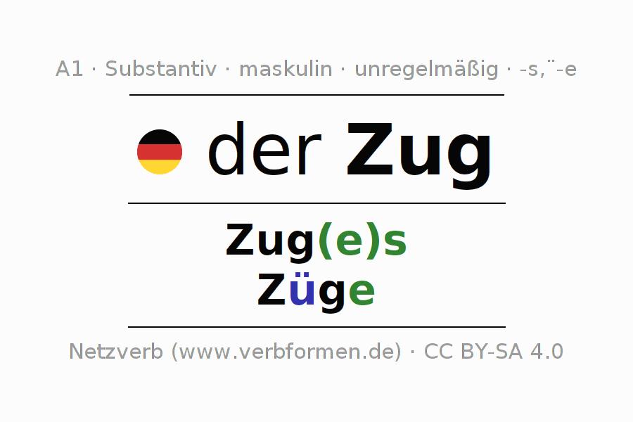 Fantastisch Geschlecht Verknüpft Züge Arbeitsblatt Zeitgenössisch ...