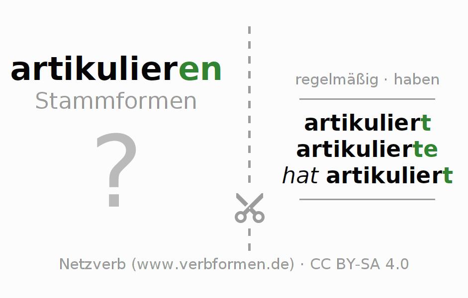 Fein Präsens Von Ser Und Estar Arbeitsblatt Galerie - Super Lehrer ...