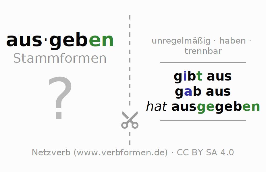 Arbeitsblätter | Verb ausgeben | Übungen zur Konjugation deutscher ...
