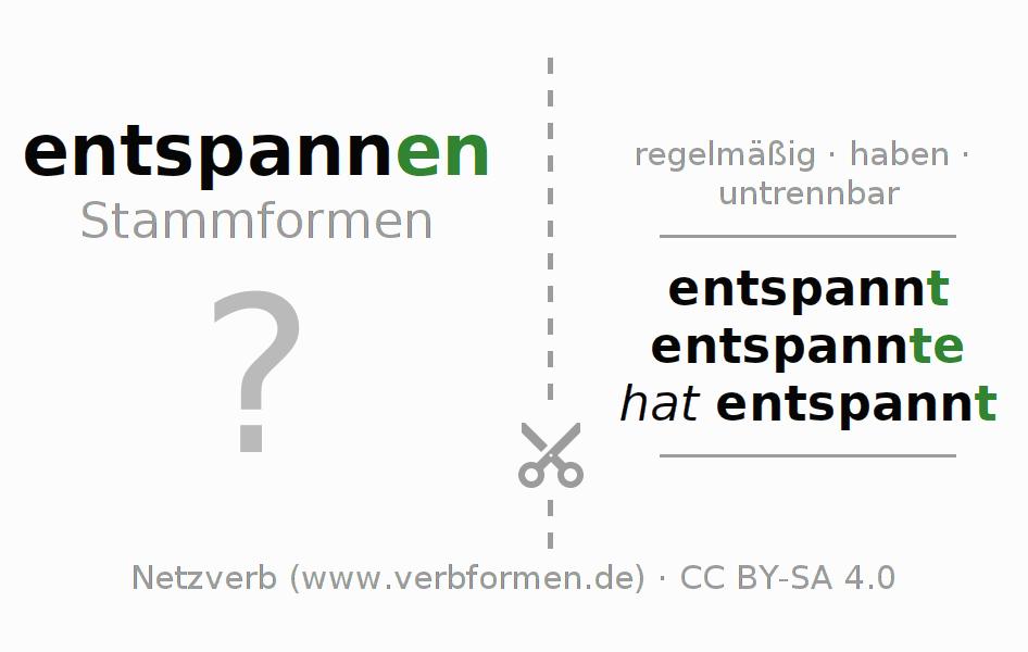 Arbeitsblätter | Verb entspannen | Übungen zur Konjugation deutscher ...