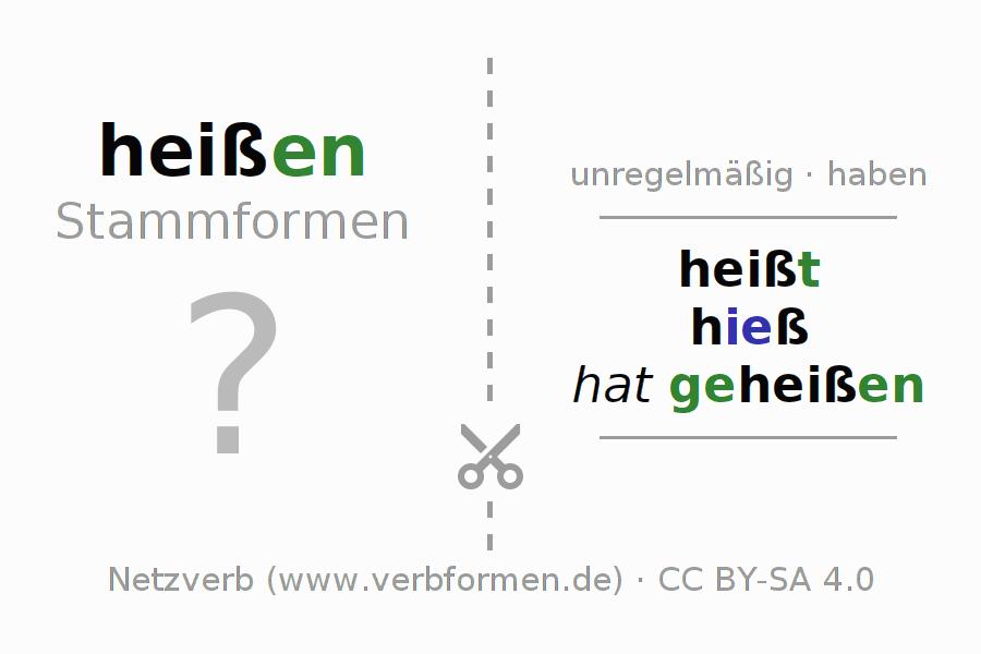 Arbeitsblätter | Verb heißen | Übungen zur Konjugation deutscher ...