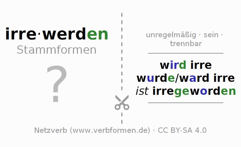 Wunderbar Trends Auf Dem Periodensystem Arbeitsblatt Mit Antworten ...