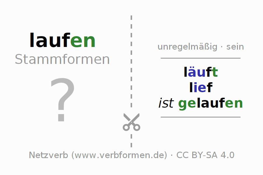 Arbeitsblätter | Verb laufen | Übungen zur Konjugation deutscher ...