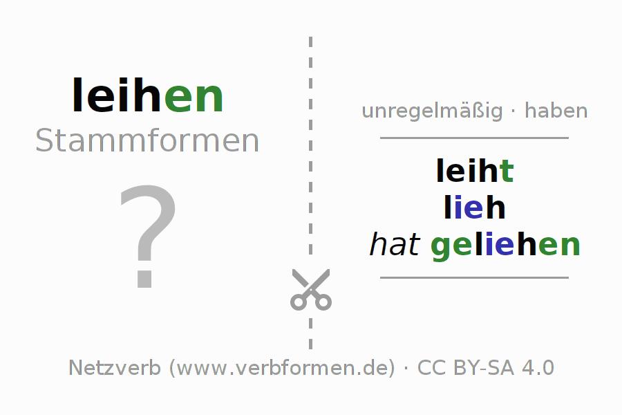 Arbeitsblätter | Verb leihen | Übungen zur Konjugation deutscher ...