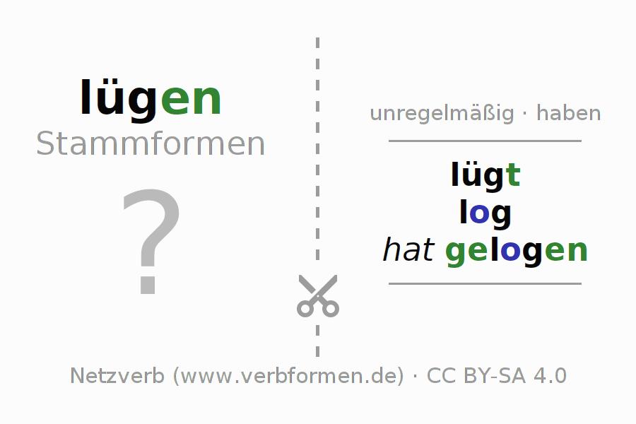 Arbeitsblätter | Verb lügen | Übungen zur Konjugation deutscher ...