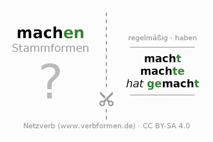 Arbeitsblätter | Verb machen | Übungen zur Konjugation deutscher ...