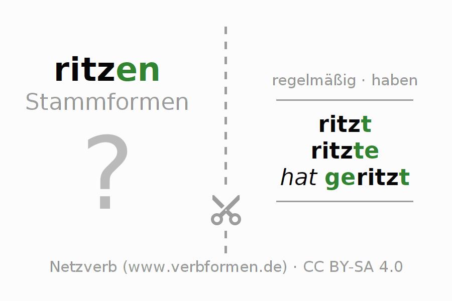 arbeitsbl tter verb ritzen bungen zur konjugation deutscher verben netzverb. Black Bedroom Furniture Sets. Home Design Ideas