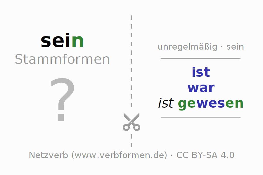 Arbeitsblätter | Verb sein | Übungen zur Konjugation deutscher ...