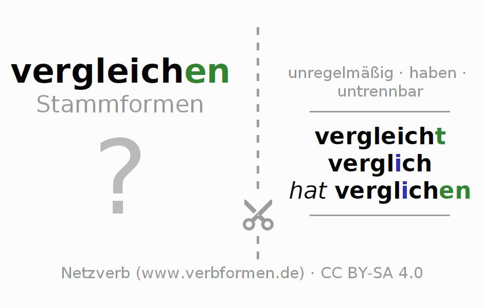 Arbeitsblätter | Verb vergleichen | Übungen zur Konjugation ...