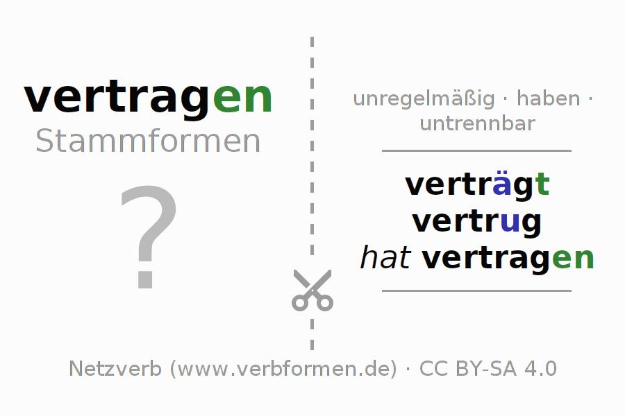 Lernkarten Verb Vertragen Karteikarten Zur Konjugation Deutscher