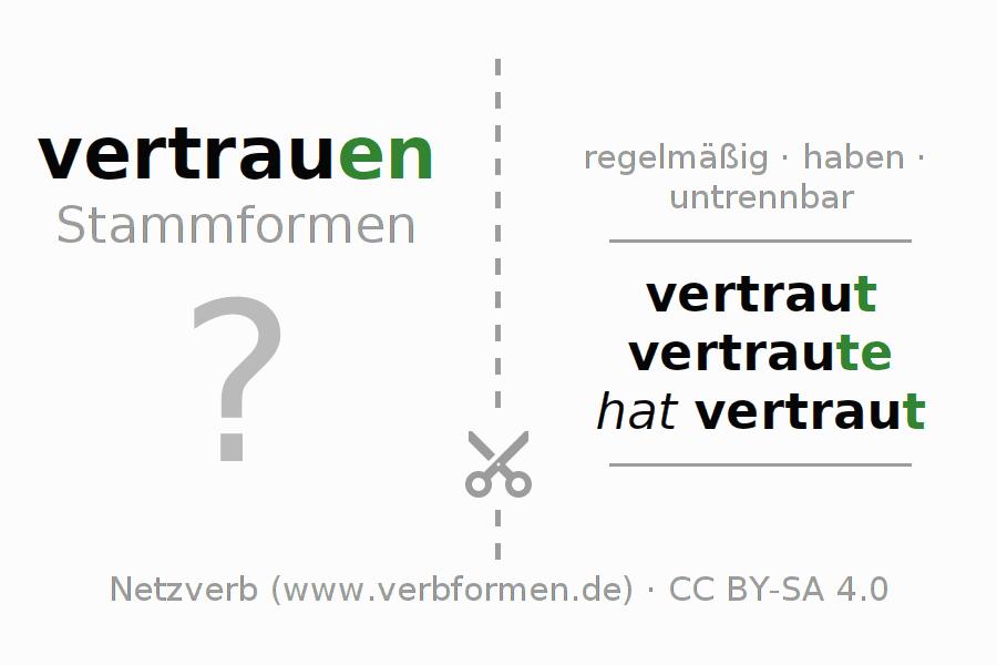 Arbeitsblätter | Verb vertrauen | Übungen zur Konjugation deutscher ...