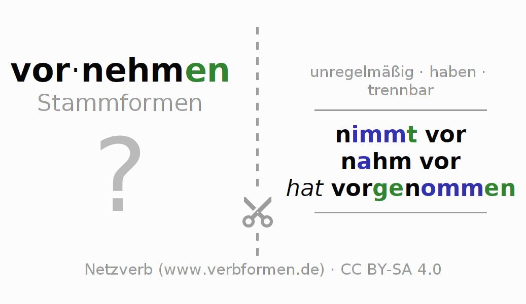 Gemütlich Grundreihe Typisierung Praxis Arbeitsblatt Galerie ...