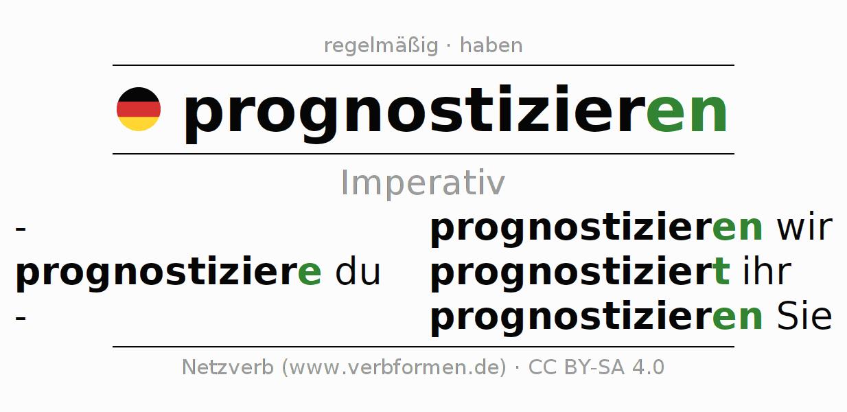 Prognostizieren Englisch