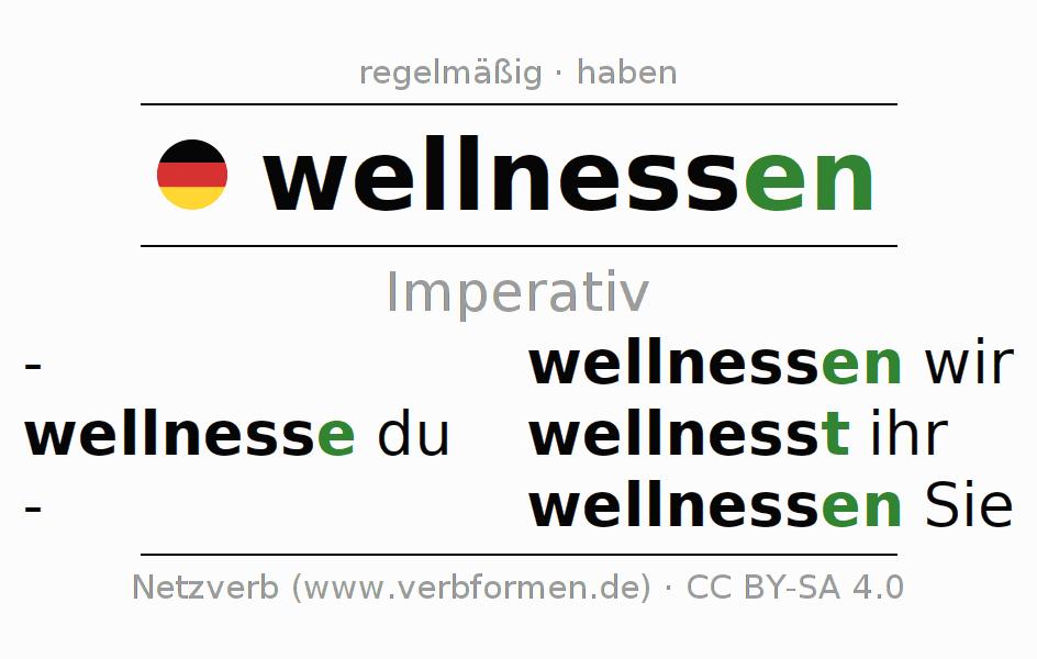 Imperativ   wellnessen   Alle Regeln, Tabellen, Beispiele und Downloads