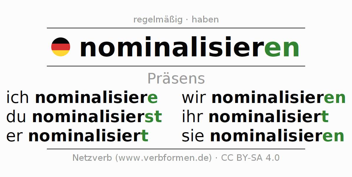 prsens des verbs nominalisieren - Nominalisierung Beispiele