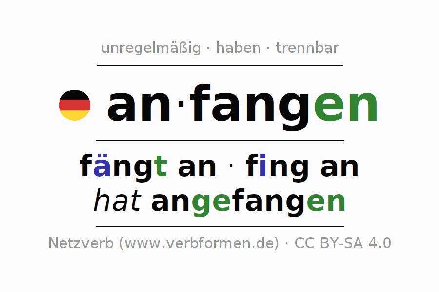 Arbeitsblätter | Verb anfangen | Übungen zur Konjugation deutscher ...