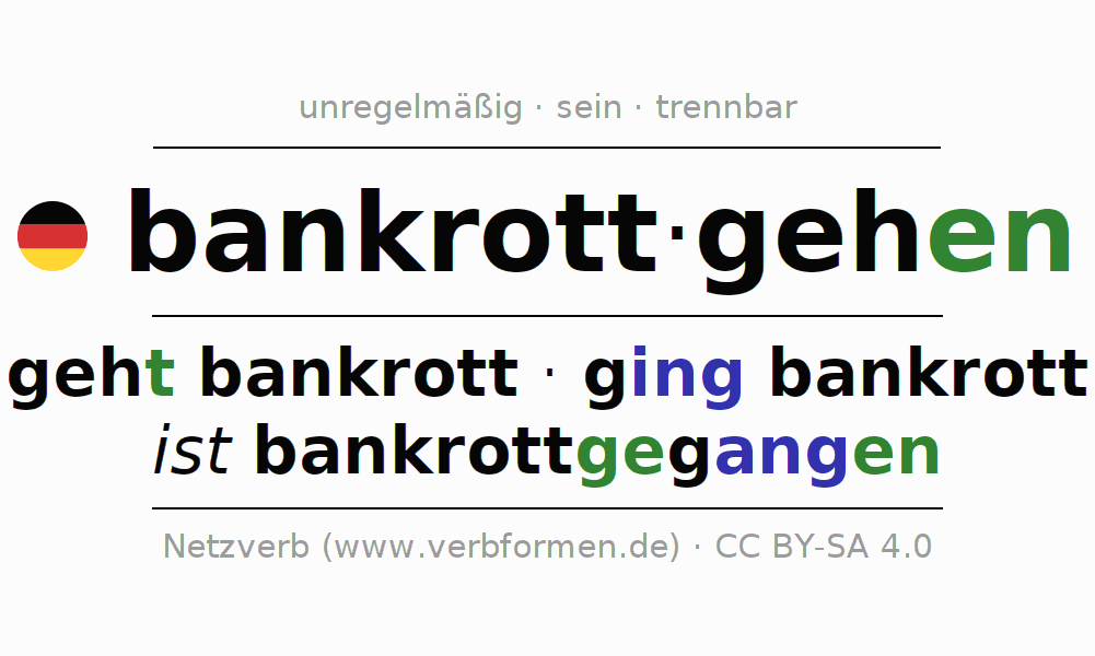 Luxury Thema Verb Vereinbarung Arbeitsblatt 5Klasse Crest ...