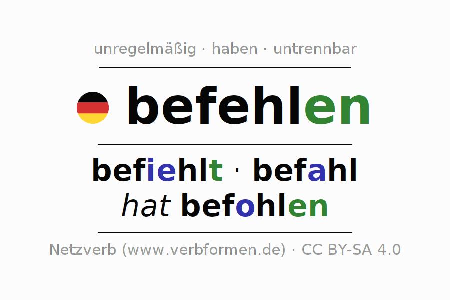 Arbeitsblätter | Verb befehlen | Übungen zur Konjugation deutscher ...