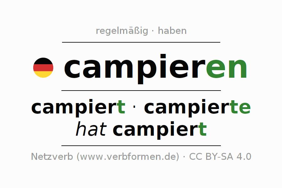 Konjugation campieren | Alle Formen, Tabellen, Beispiele, Sprachausgabe