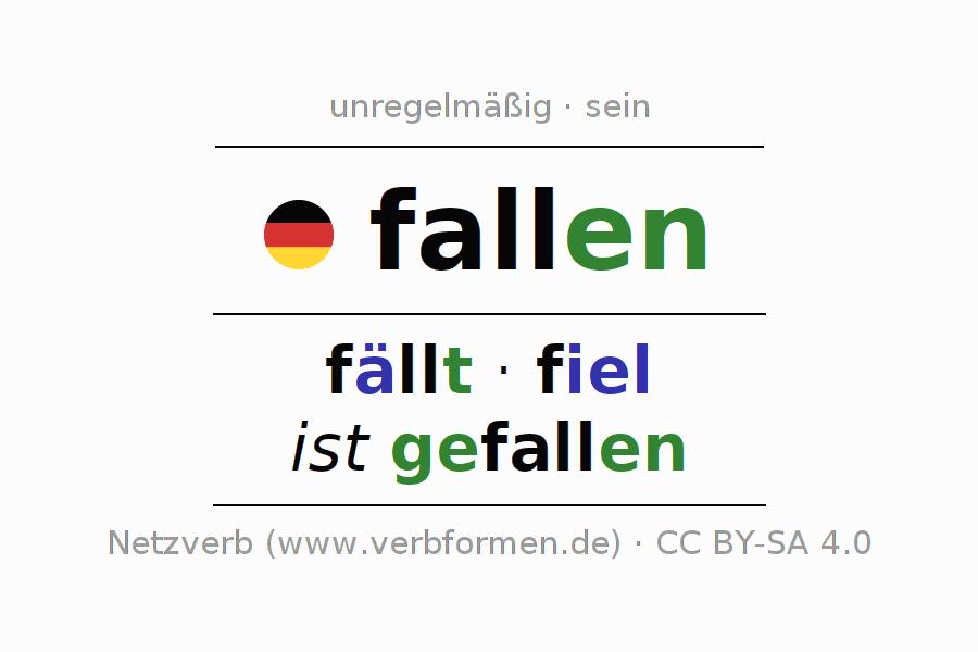 Konjugation fallen | Alle Formen, Tabellen, Beispiele, Sprachausgabe