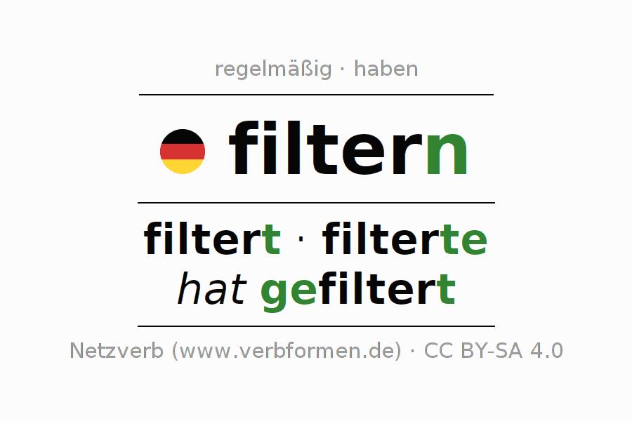 Erfreut Regelmäßige Quellenberechtigungen Arbeitsblatt Ein ...