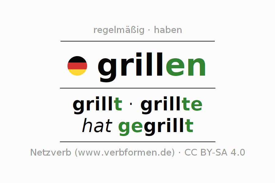 Konjugation grillen | Alle Formen, Tabellen, Beispiele, Sprachausgabe