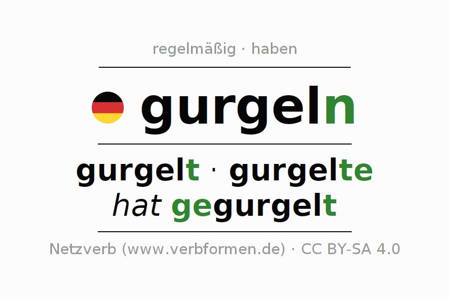 Konjugation gurgeln | Alle Formen, Tabellen, Beispiele, Sprachausgabe
