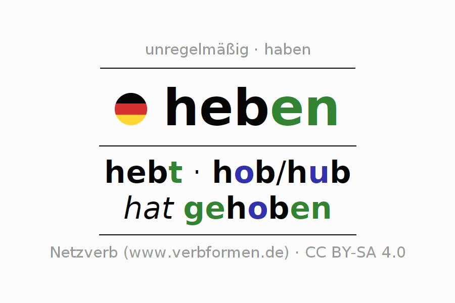 Konjugation heben | Alle Formen, Tabellen, Beispiele, Sprachausgabe