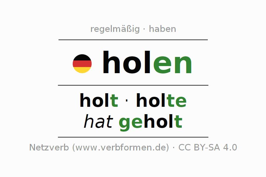 Konjugation holen | Alle Formen, Tabellen, Beispiele, Sprachausgabe