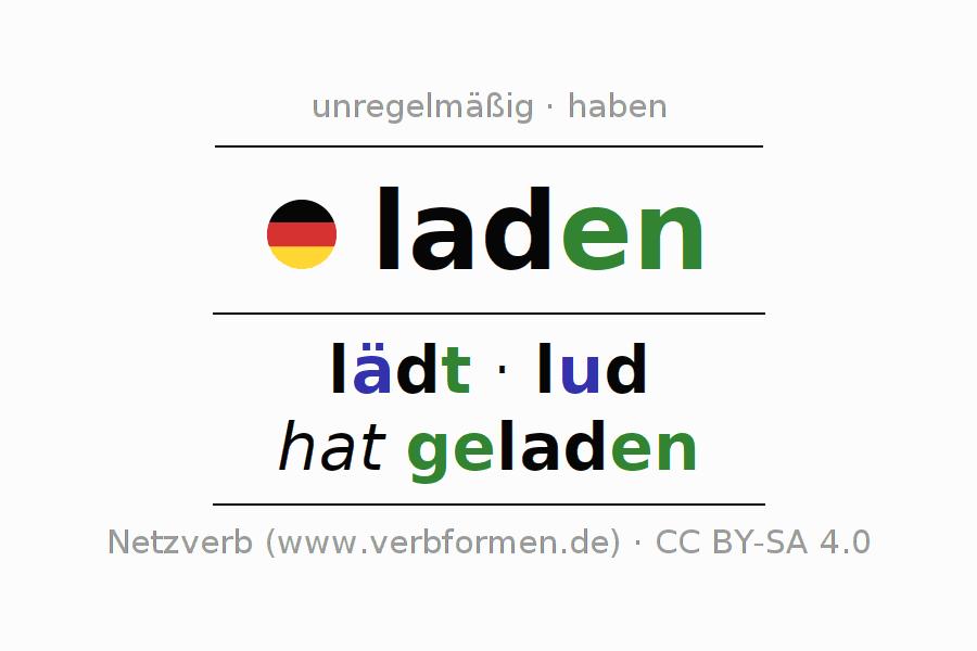Arbeitsblätter   Verb laden   Übungen zur Konjugation deutscher ...