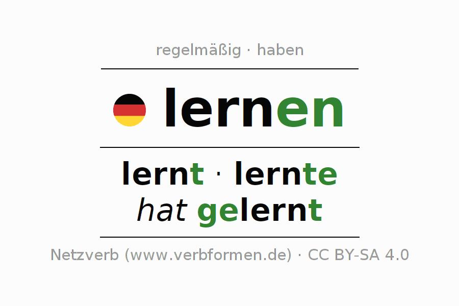 Arbeitsblätter | Verb lernen | Übungen zur Konjugation deutscher ...